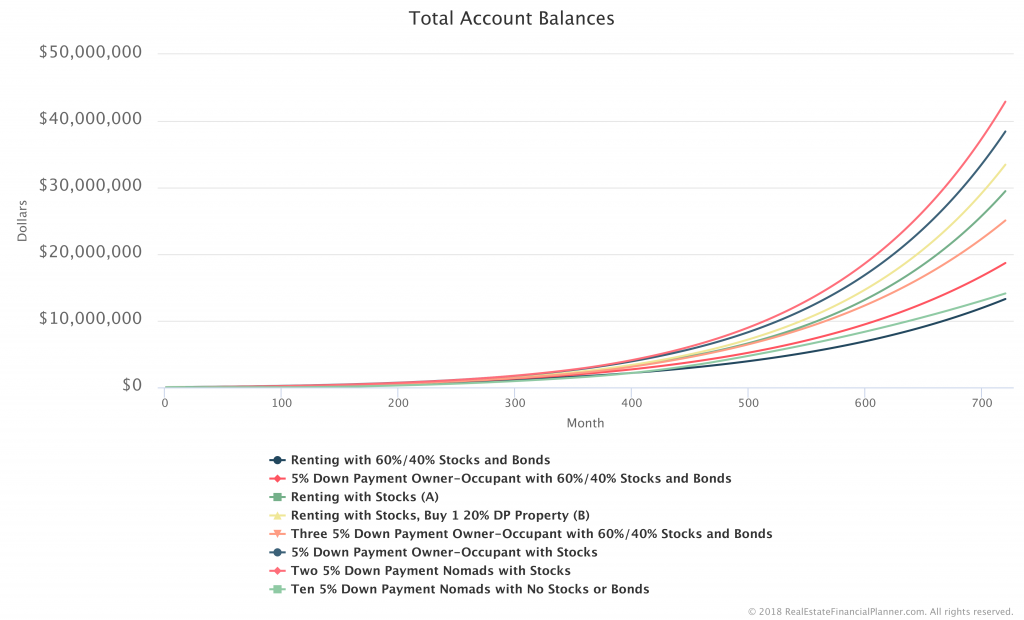 Total-Account-Balances