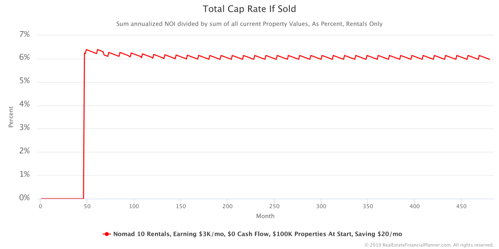 Total Cap Rate if Sold