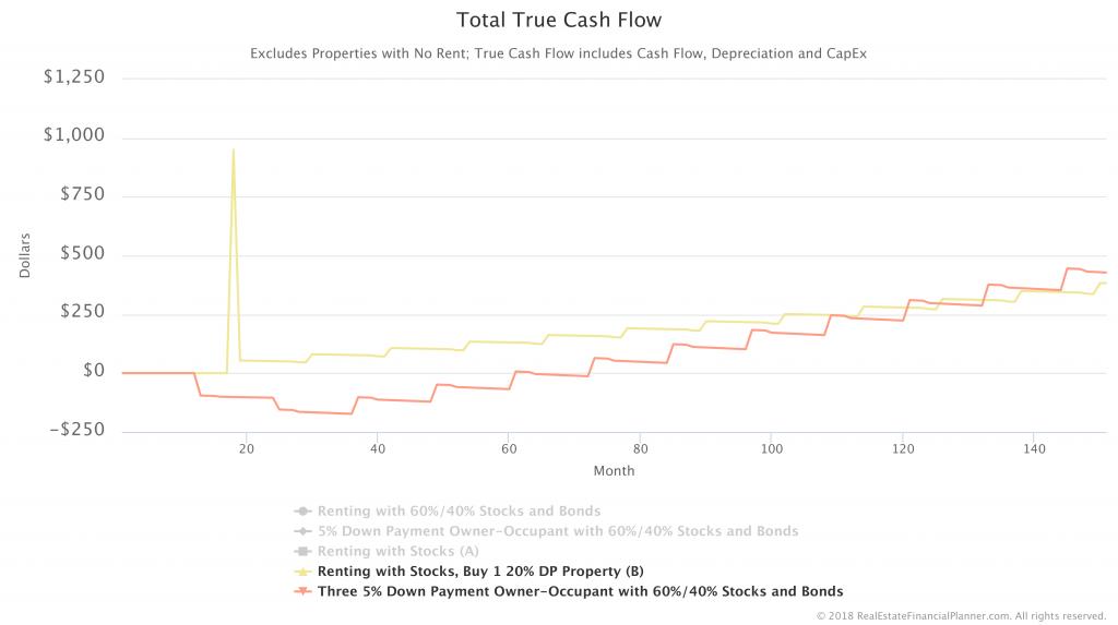 Total-Cash-Flow