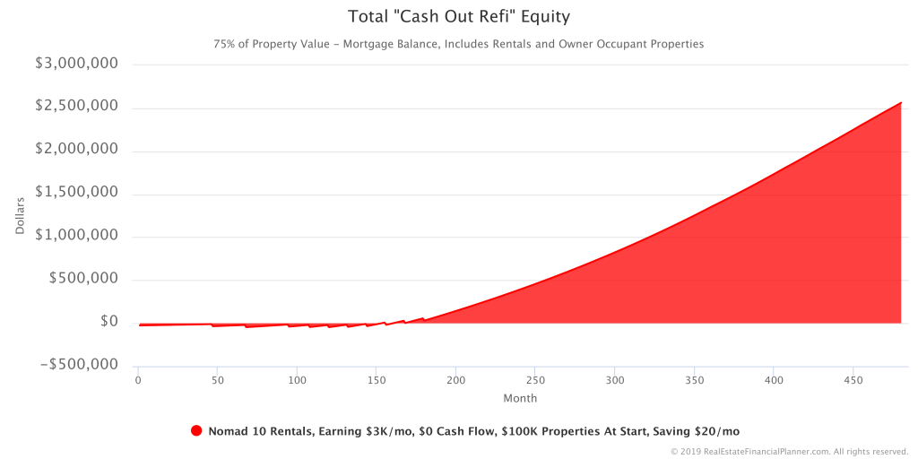 Total Cash Out Refi Equity