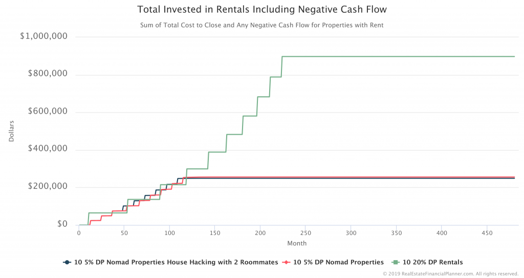 Total Invested Rentals Including Negative Cash Flow