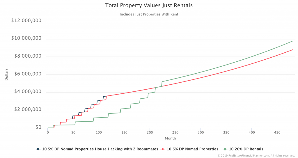 Total Property Values Just Rentals