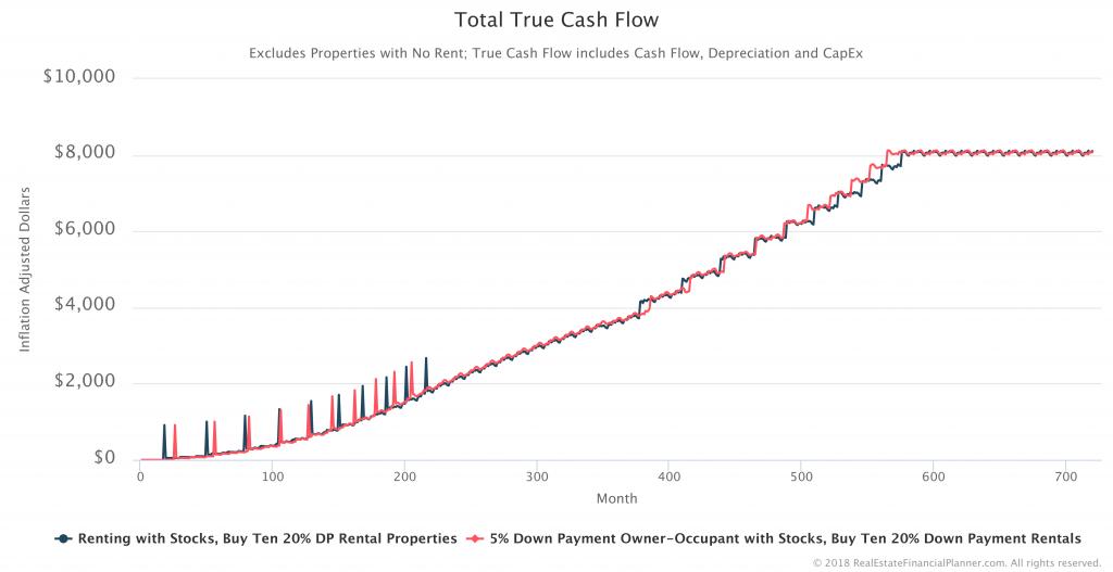 Total-True-Cash-Flow