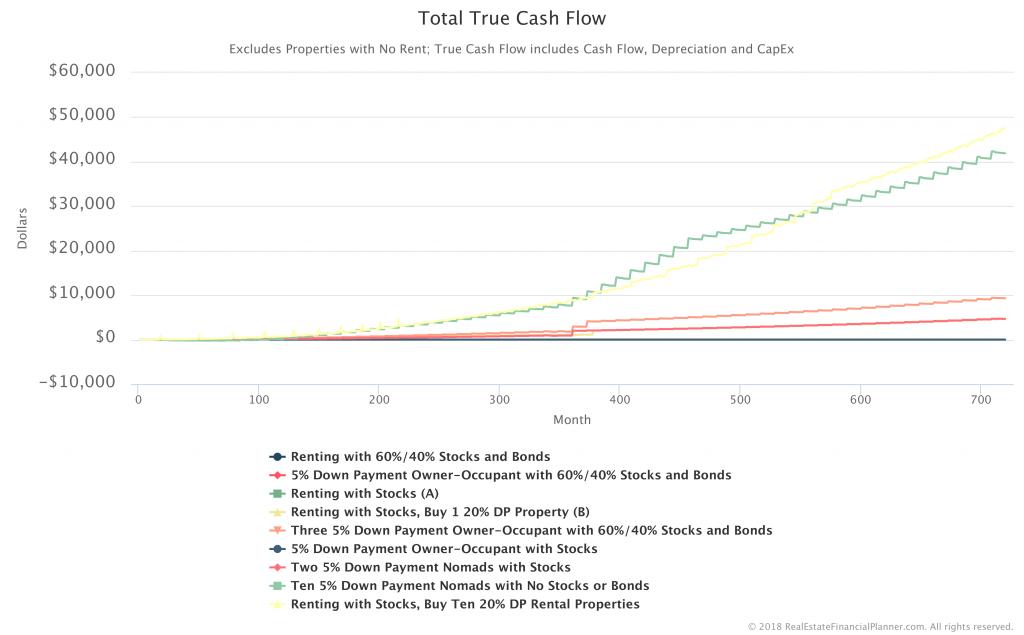 Total-True-Cashflow-Comparison