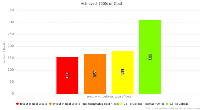First Achieved 100% of Financial Independence Goal