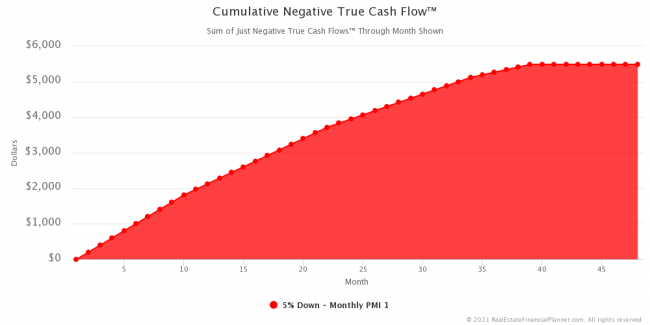 Cumulative Negative True Cash Flow™