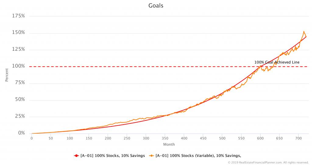 Comparing Goals
