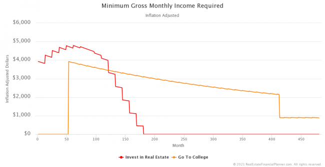 Minimum Gross Monthly Income Required