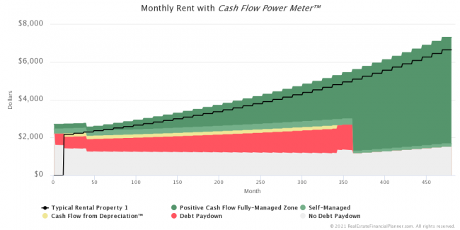 Cash Flow Power Meter™