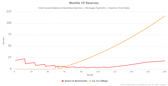 Months of Reserves - First 15 Years