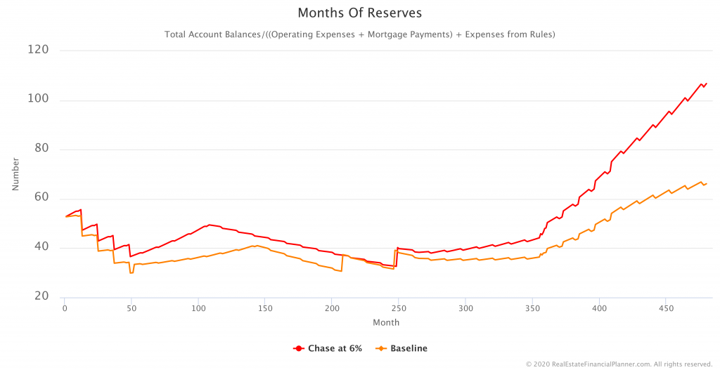 Chart of Months of Reserves Comparing 2 Scenarios