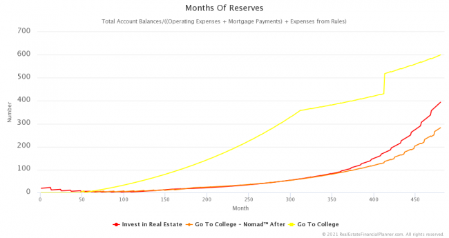 Months of Reserves