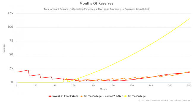 Months of Reserves - 15 Years