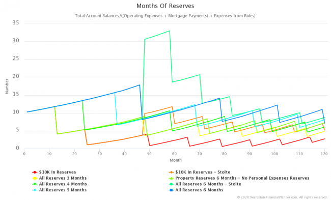Comparing Months of Reserves For Multiple Scenarios