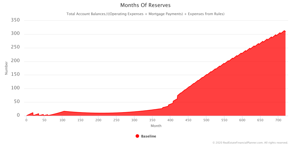Months of Reserves chart from Financial Independence with Grit and Tenacity class