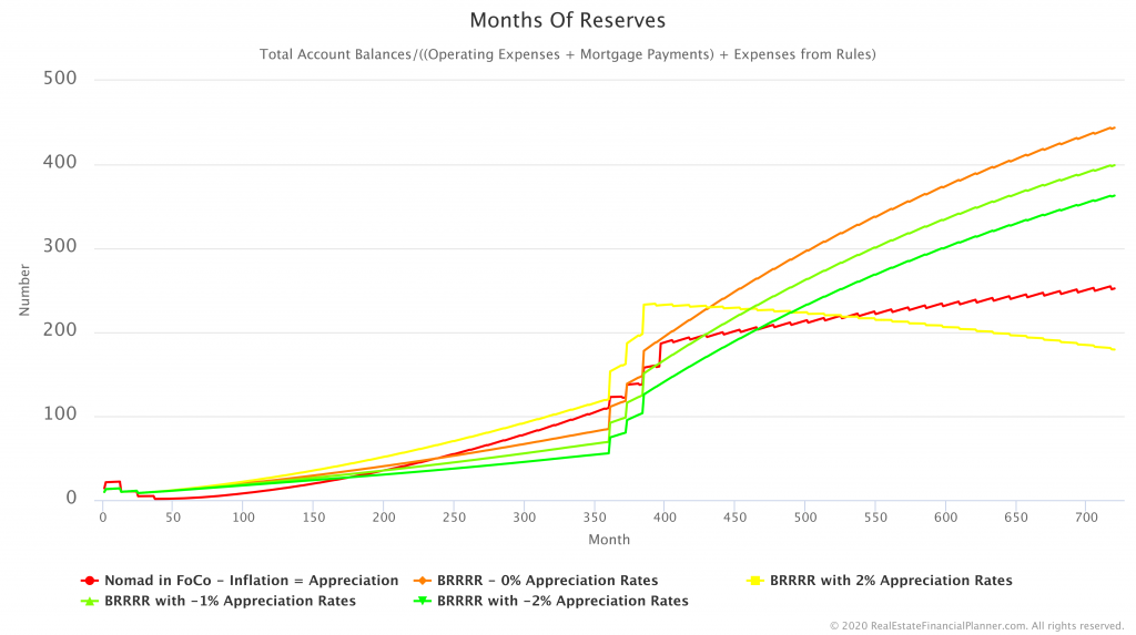 Months of Reserves chart from the How to Go Broke Using the BRRRR Strategy class
