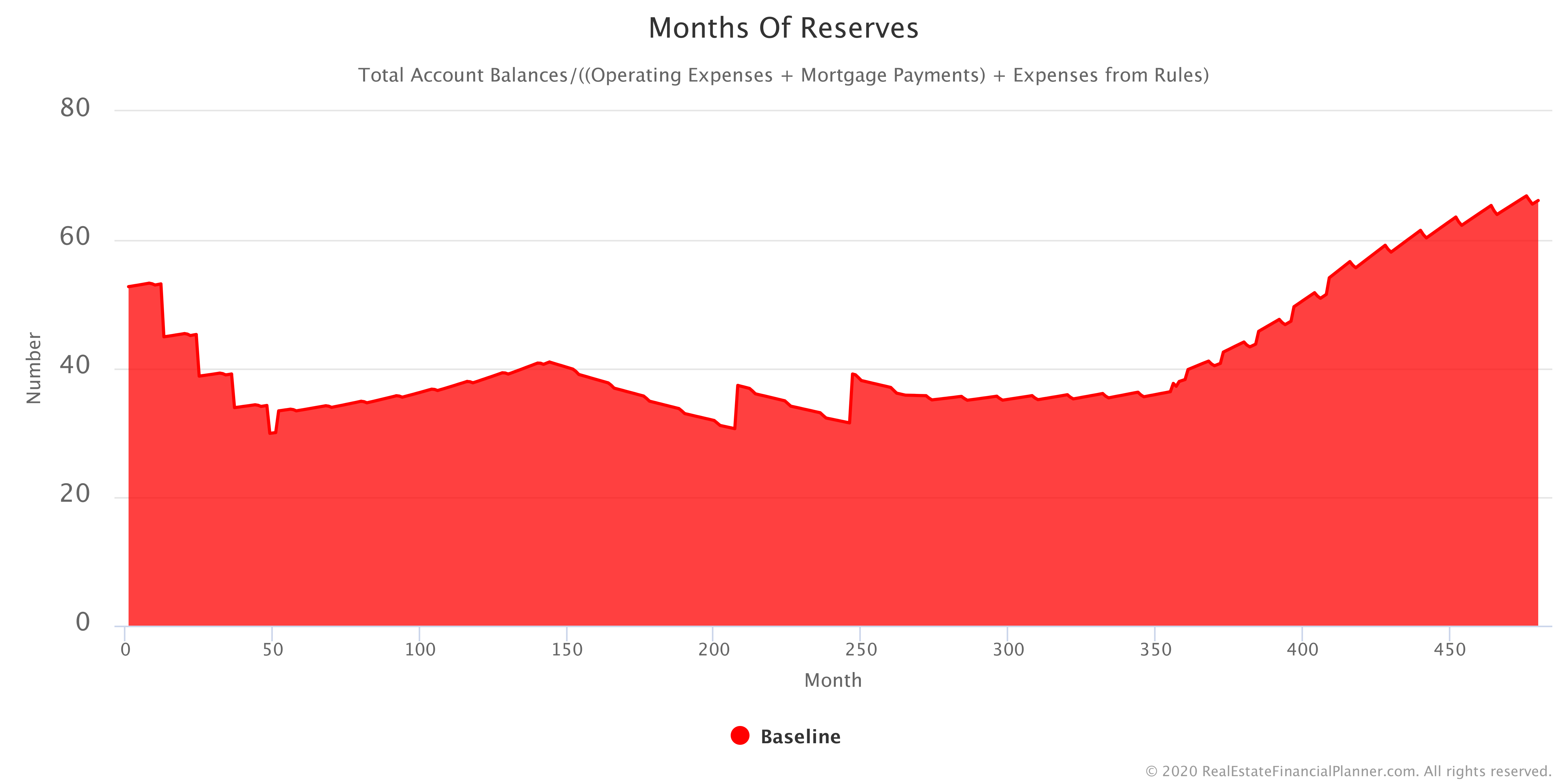 Chart of Months of Reserve