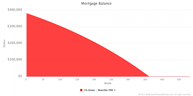 Mortgage Balance - Entire Scenario