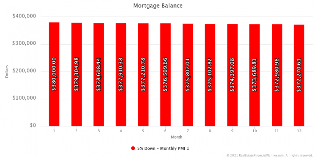 Mortgage Balance - Year 1