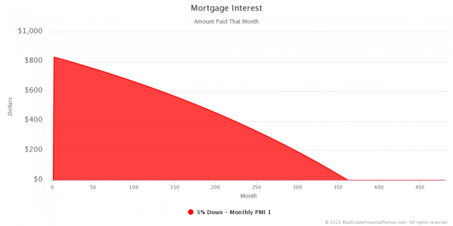 Mortgage Interest - Entire Scenario