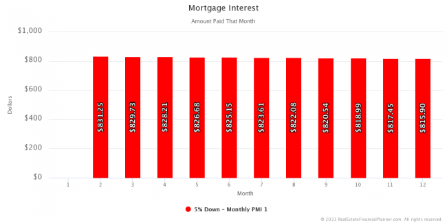 Mortgage Interest - Year 1