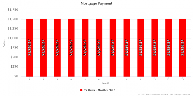 Mortgage Payment - Year 1