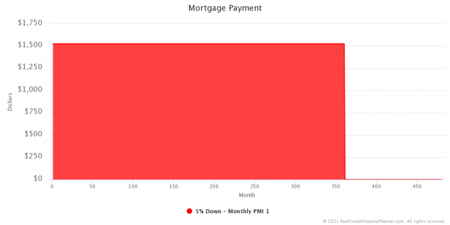 Mortgage Payment - Entire Scenario