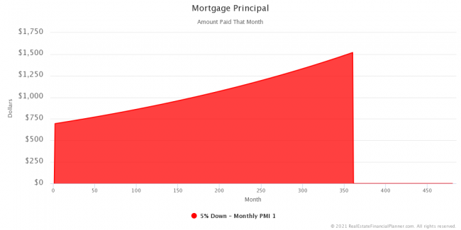 Mortgage Principal - Entire Scenario