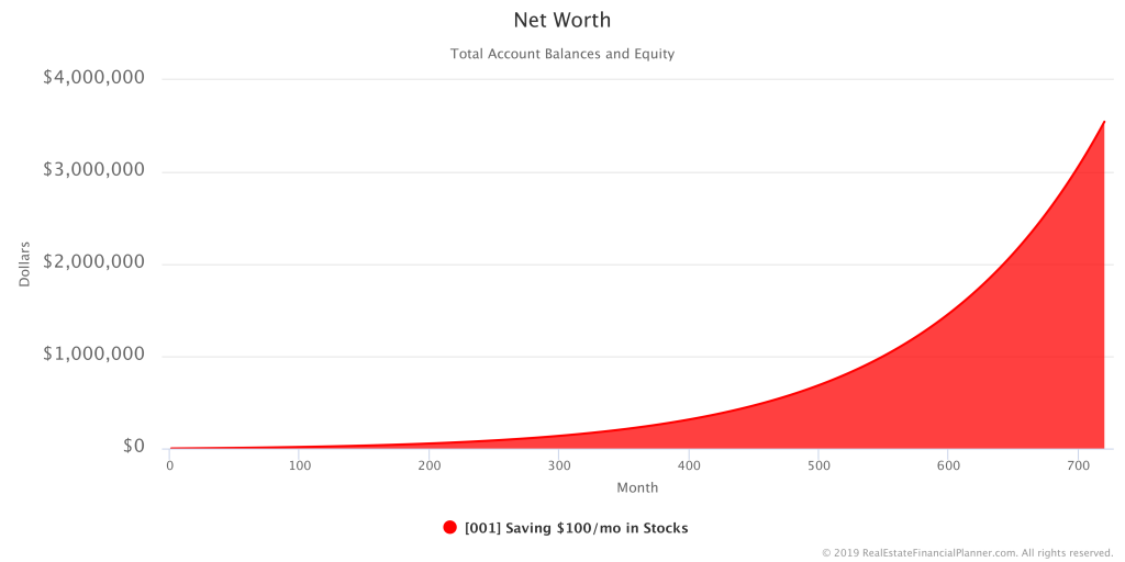 Net Worth Saving $100/mo