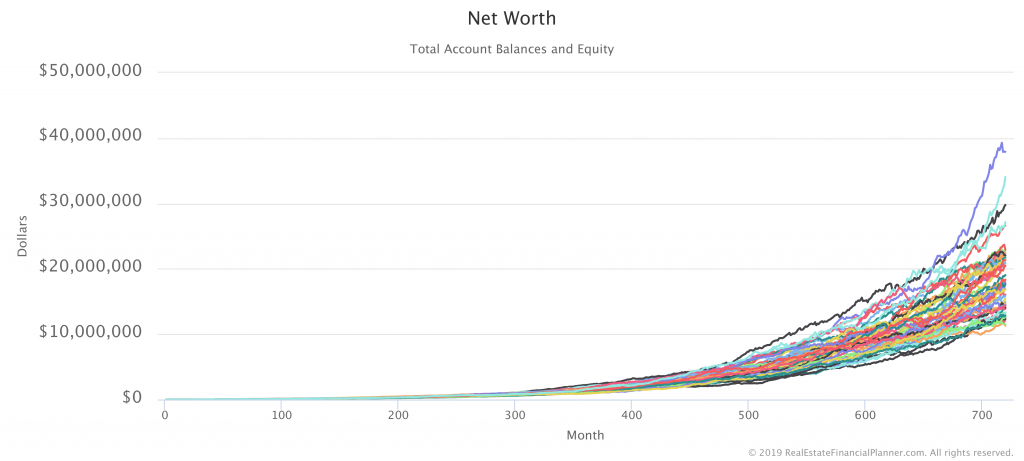 Net Worth with 50 Monte Carlo Runs