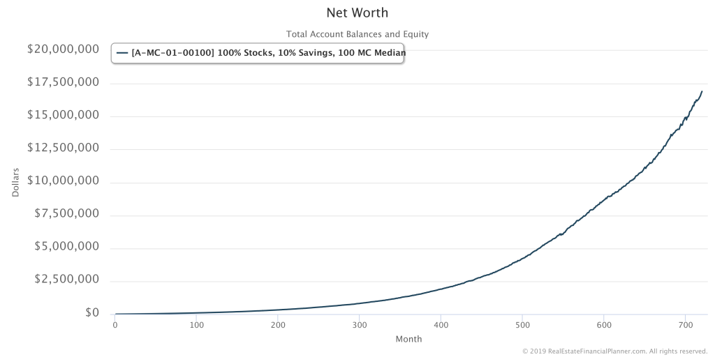 Median Net Worth with 100 Monte Carlo Runs