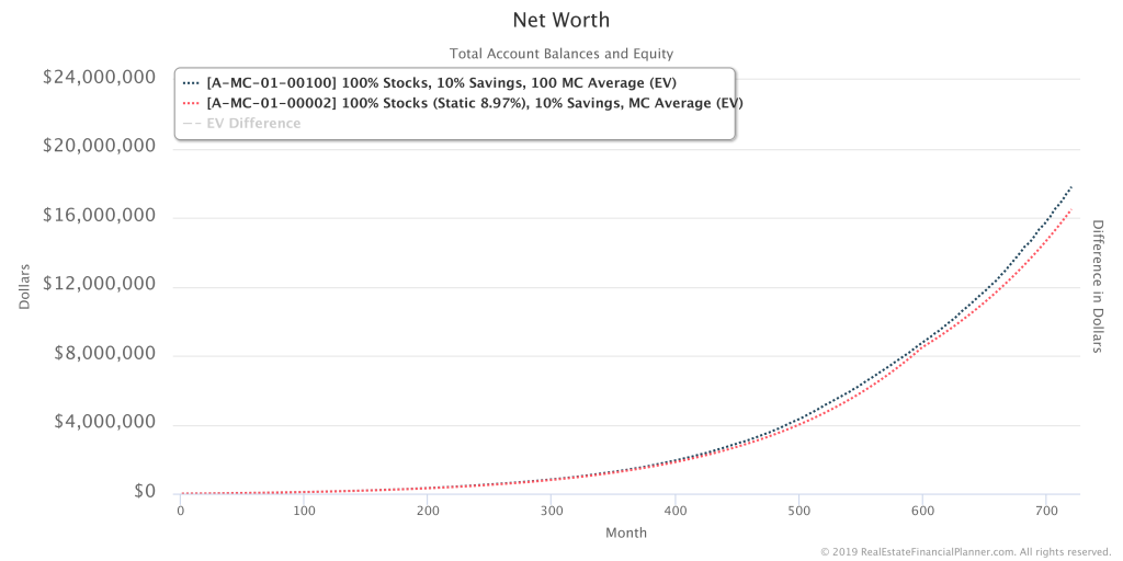 Average Net Worth with 100 Monte Carlo Runs Compared To Static