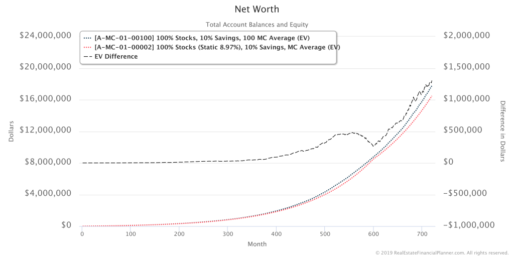 EV Difference in Net Worth