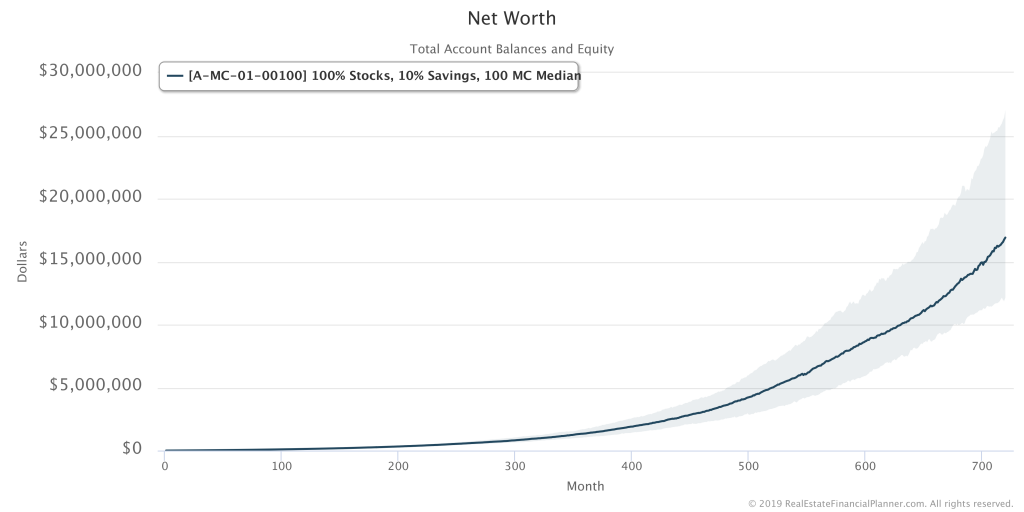 Net Worth with 90% of Results Shaded
