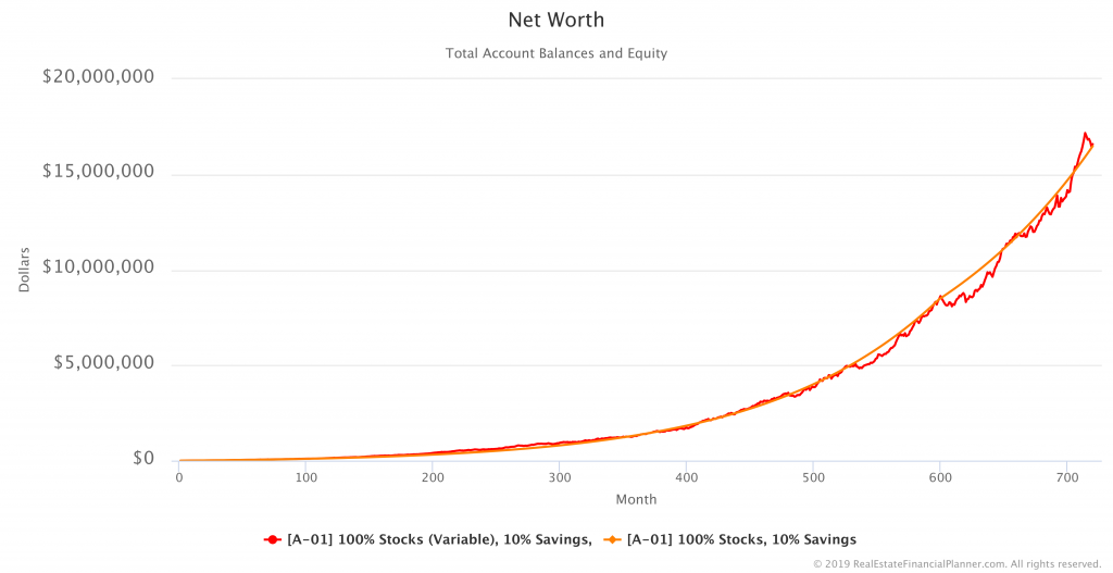 Net Worth Comparison