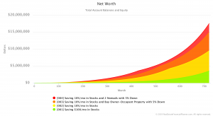 Net Worth Comparison So Far