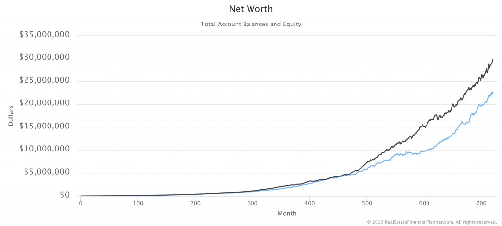 Net Worth with 2 Monte Carlo Runs