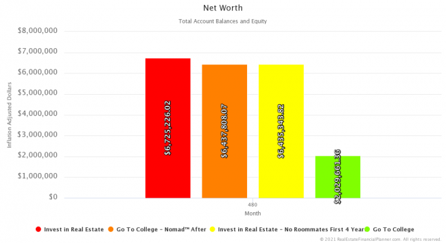 Net Worth - Year 40