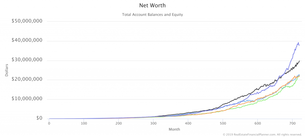 Net Worth with 5 Monte Carlo Runs