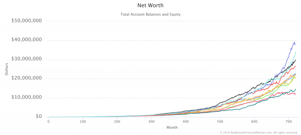 Net Worth with 10 Monte Carlo Runs