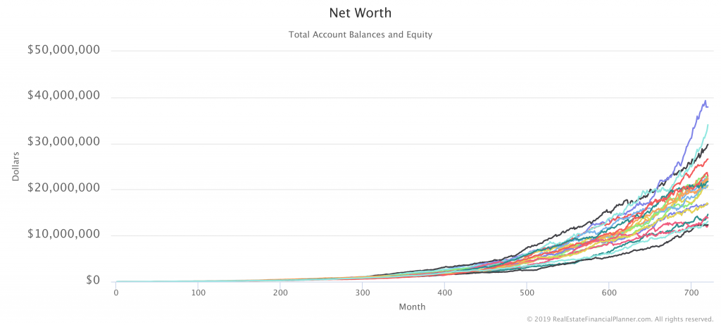 Net Worth with 20 Monte Carlo Runs