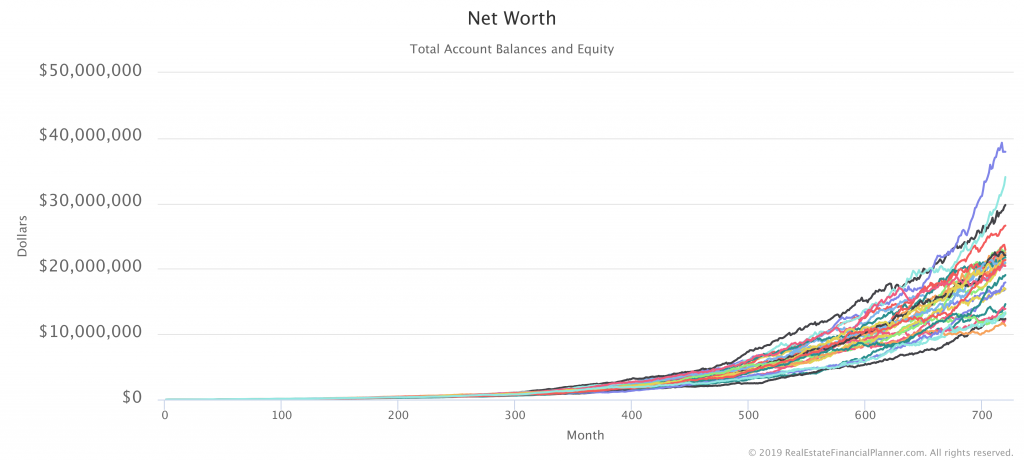 Net Worth with 30 Monte Carlo Runs