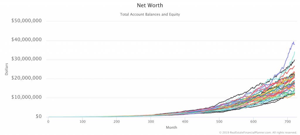 Net Worth with 40 Monte Carlo Runs