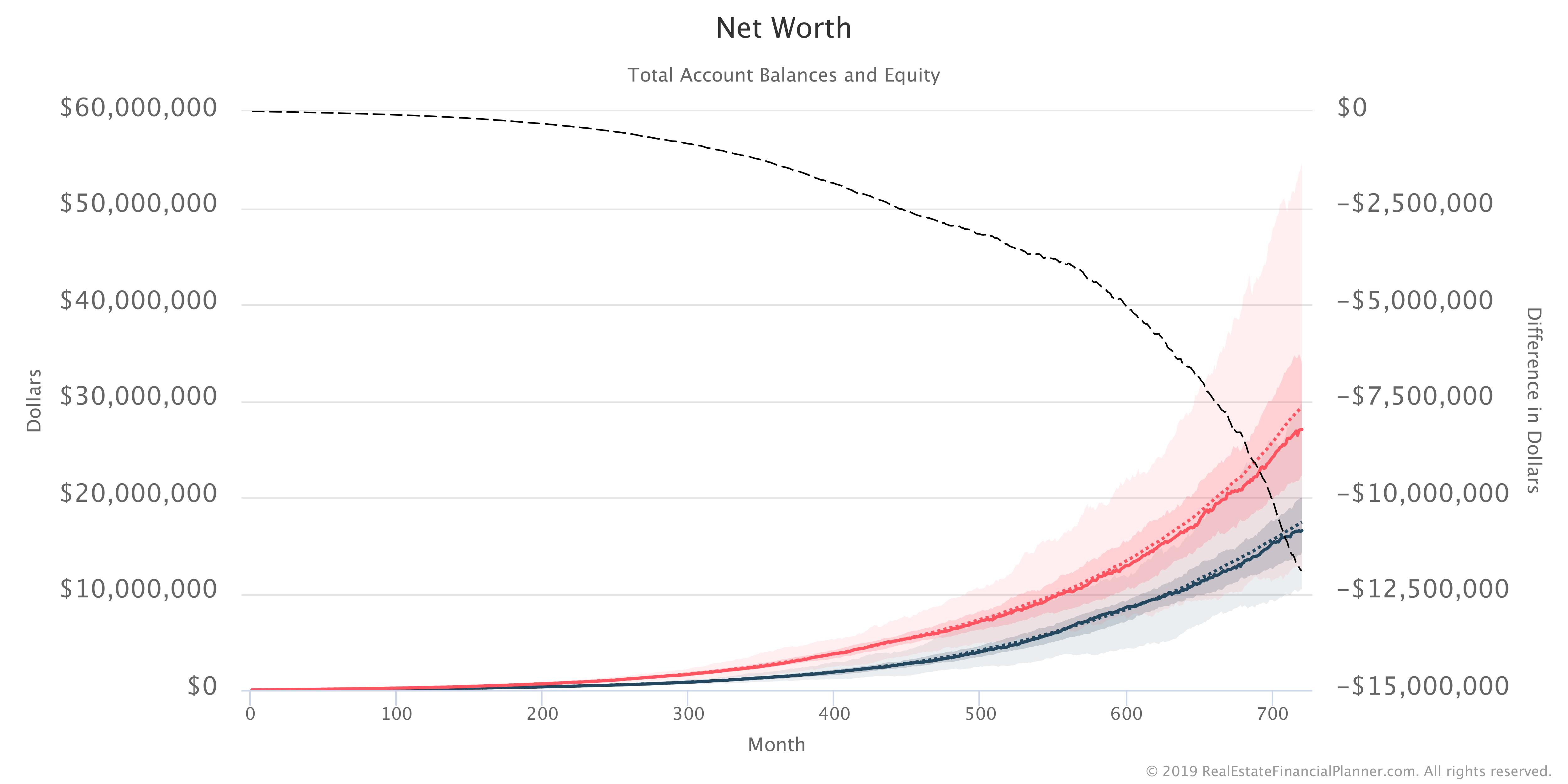 Net Worth of 2 Monte Carlo Scenarios