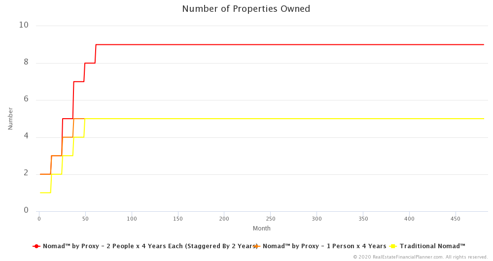 Nomad™ by Proxy - 2 People x 4 Years - Number of Properties Owned