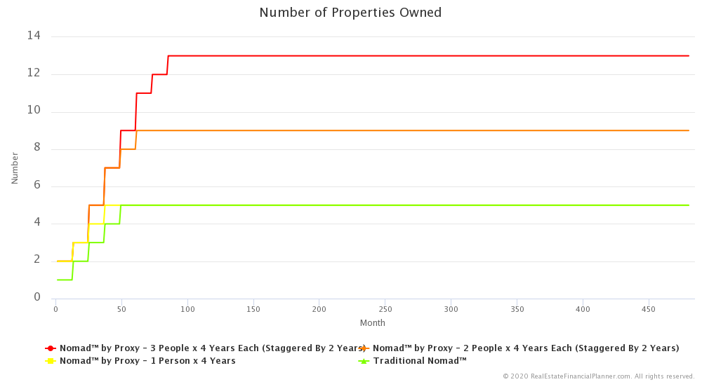 Nomad™ by Proxy - 3 People x 4 Years - Number of Properties Owned