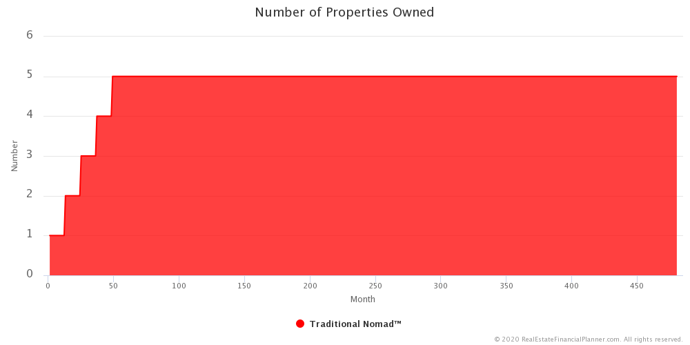 Traditional Nomad™ - Number of Properties Owned By Month