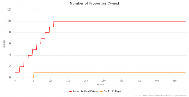 Number of Properties Owned
