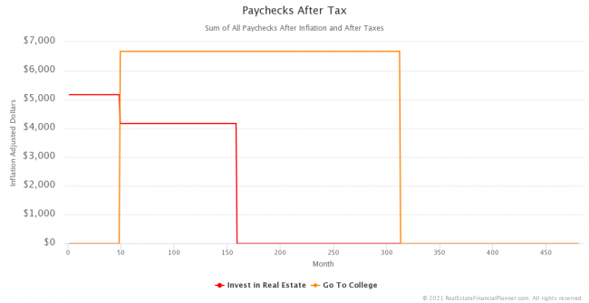 Inflation-Adjusted Paychecks After Tax