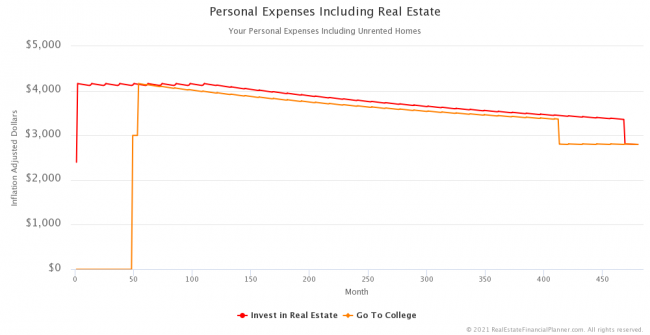 Inflation-Adjusted Personal Expenses Including Real Estate